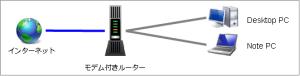 無線LANなしルーター
