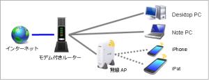 無線AP WBR-B11