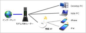 無線LAN Fon2405E